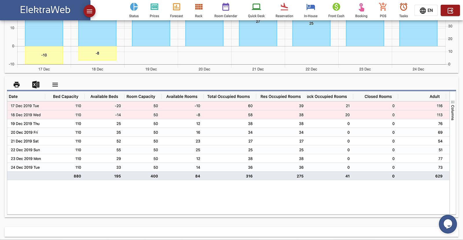 Hotel Program Fully-Featured PMS-Elektraweb Hotel Management System Forecast